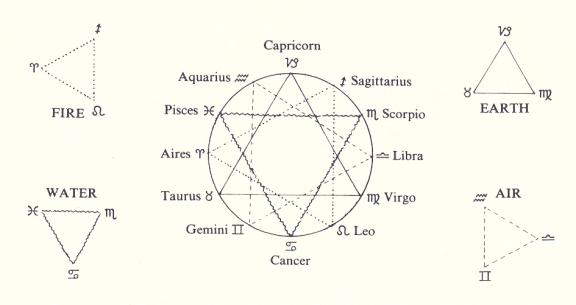 Arthur M Young's Four Elements